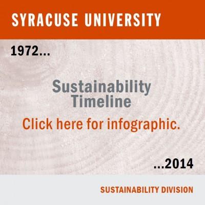 Syracuse University Sustainability Timeline 1972 – 2014. Sustainability Division.