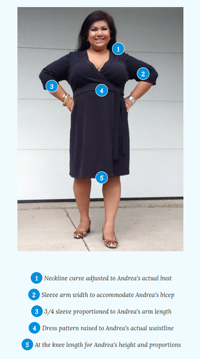 Woman modeling dress with numbers labeling spots that are explained by lines below