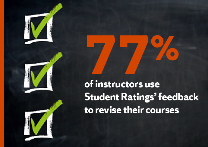 student ratings graphic: 77 percent of instructors use Student Ratings's feedback to revise their courses