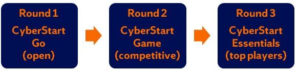 Round 1: CyberStart Go (open), Round 2: CyberStart Game (competitive); Round 3: CyberStart Essentials (top players)