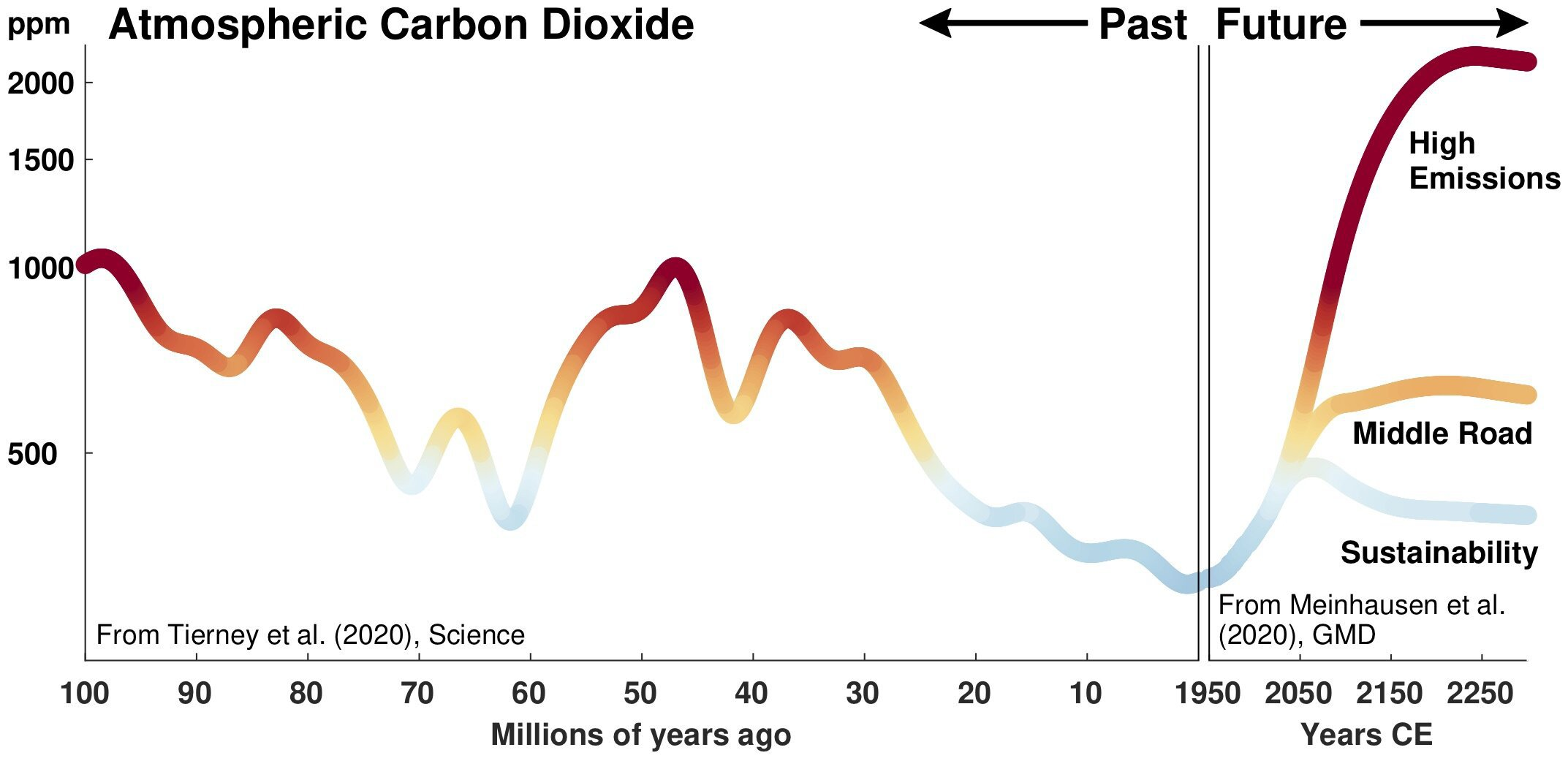 graph showing past and future carbon dioxide concentrations