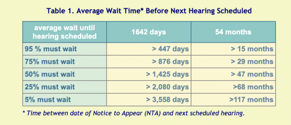 Table depicting Average Wait Time Before Next Immigration Court Hearing Scheduled