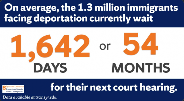 On average, the 1.3 million immigrants facing deportation currently wait 1,642 days or 54 months for their next court hearing.