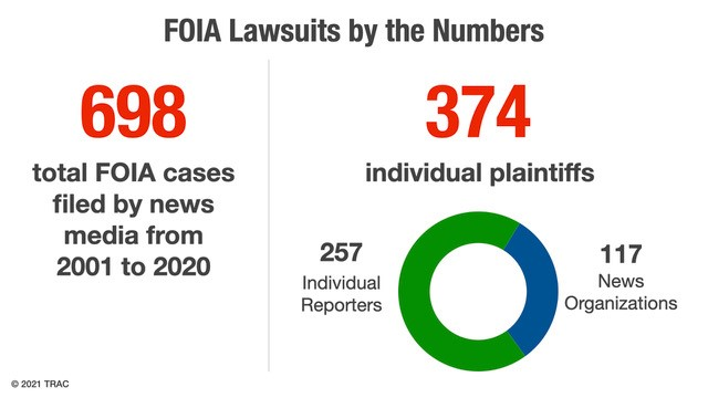 FOIA Lawsuits by the Numbers; 698 total FOIA cases filed by news media from 2001-2020; 374 individual plaintiffs (257 individual reports/117 news organizations)