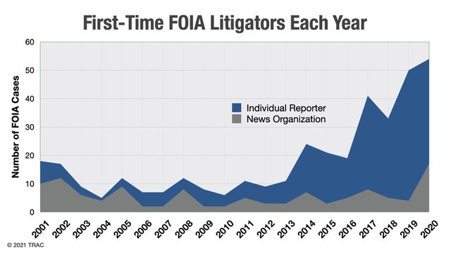 graph depicting First-Time FOIA litigators each year from 2001-2020