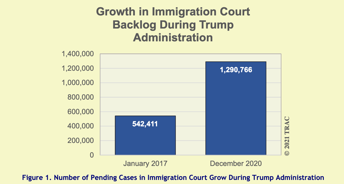 Growth in Immigration Court Backlog During Trump Administration (Jan. 2017 vs. Dec. 2020)