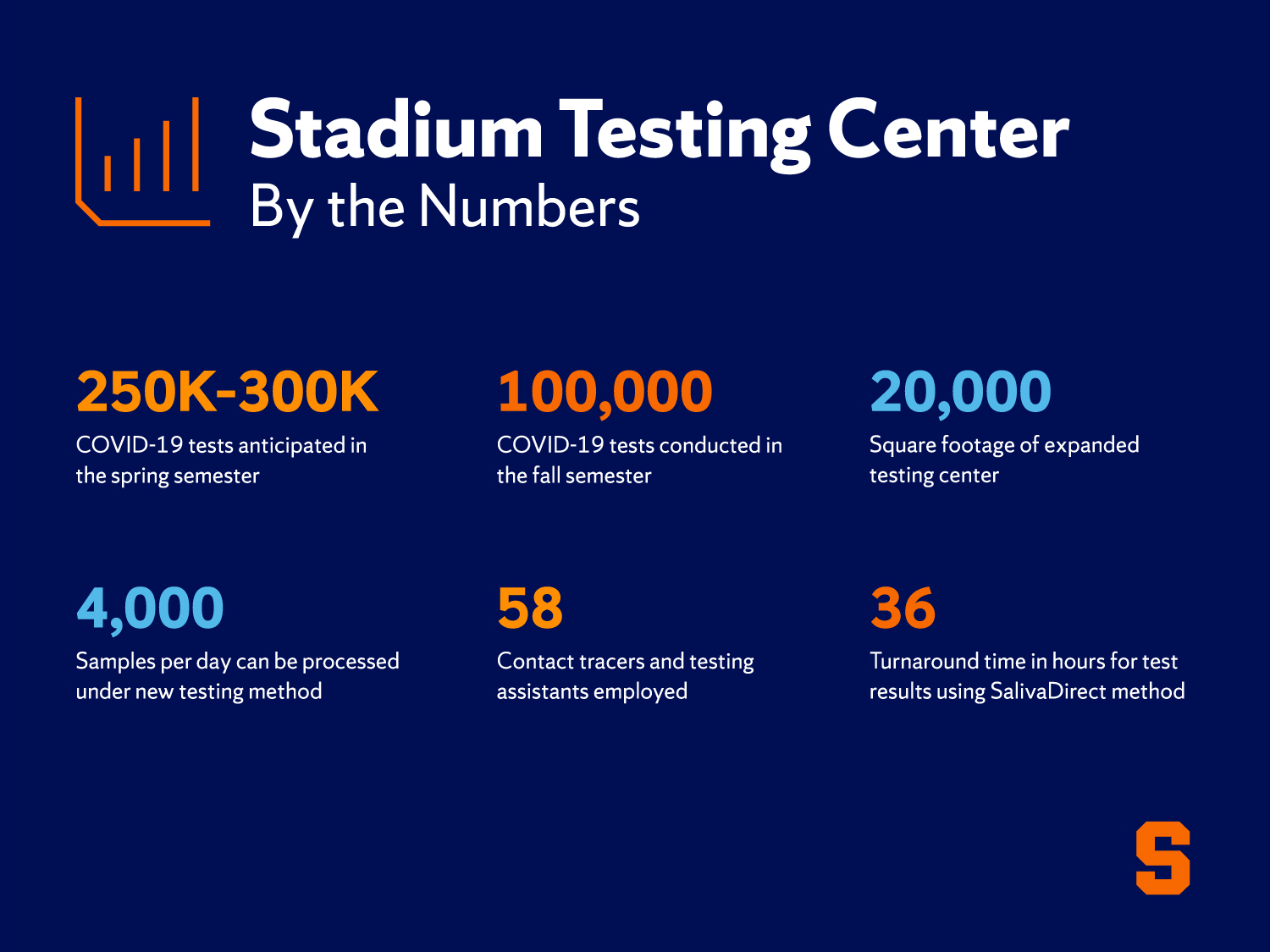 Stadium Testing Center By the Numbers: 250k-300k COVID-19 tests anticipated in the spring semester; 100,000 COVID-19 tests conducted in the fall semester; 20,000 square footage of expanded testing center; 4,000 samples per day can be processed under new testing method; 58 contact tracers and testing assistants employed; 36 turnaround time in hours for test results using SalivaDirect method