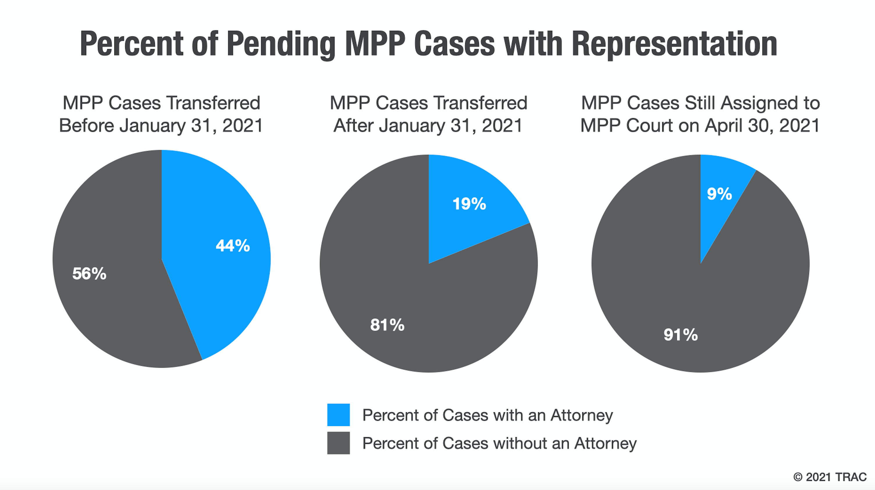series of pie graphs depicting the percent of pending MPP cases with representation