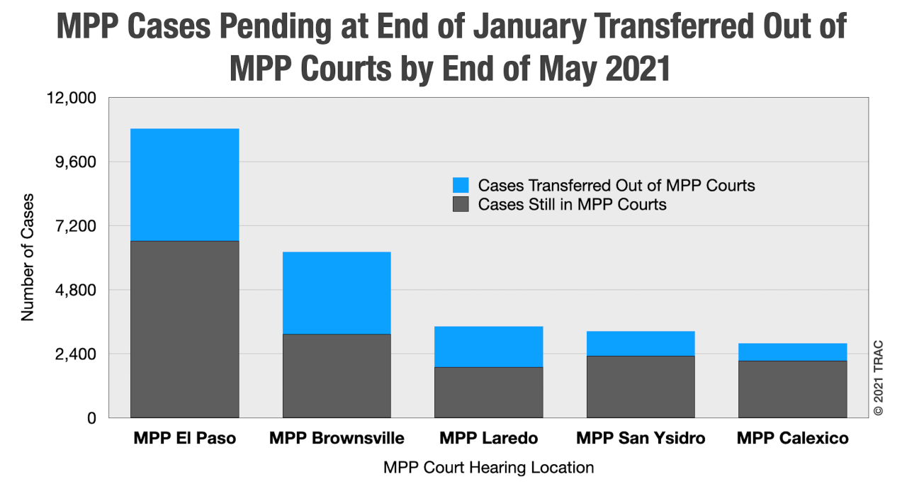 chart depicting the number of MPP cases pending at the end of January transferred out of MPP courts by the end of May, 2021
